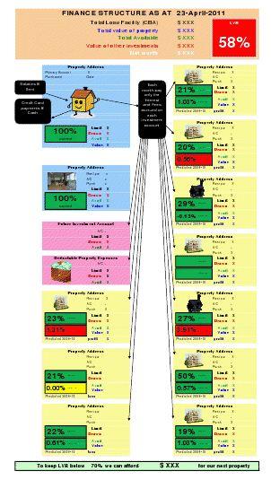 Sample loan structure - Den