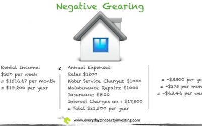 Getting your strategy right – 1. Negative Gearing