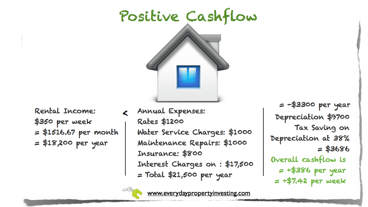 Getting your strategy right - 2. Positive Cashflow