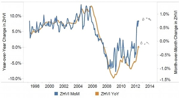 Zillow Home Value Index 1998 - 2012