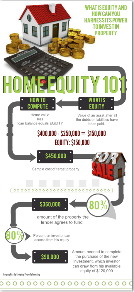 What is home equity
