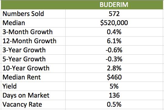 BUDERIM-NUMBERS