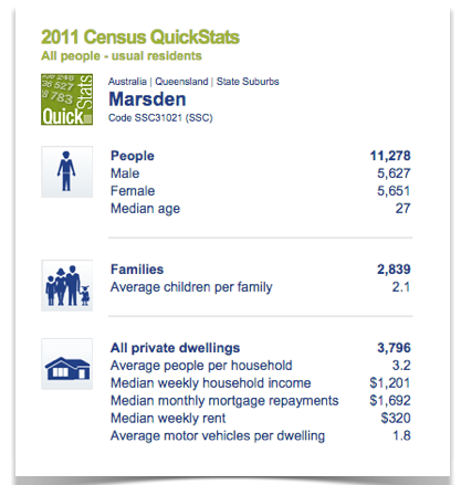 Marsden-census